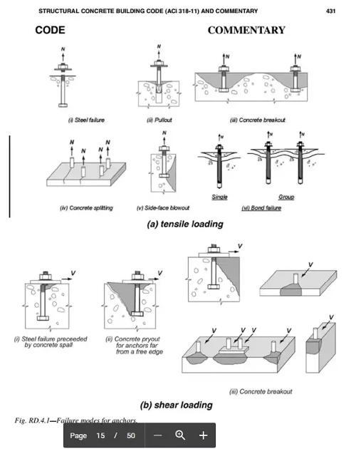 Tipos de fallos de las placas de anclaje