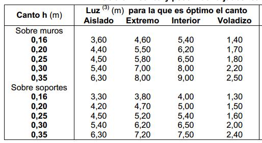 Valores de luces de losas macizas en función del canto